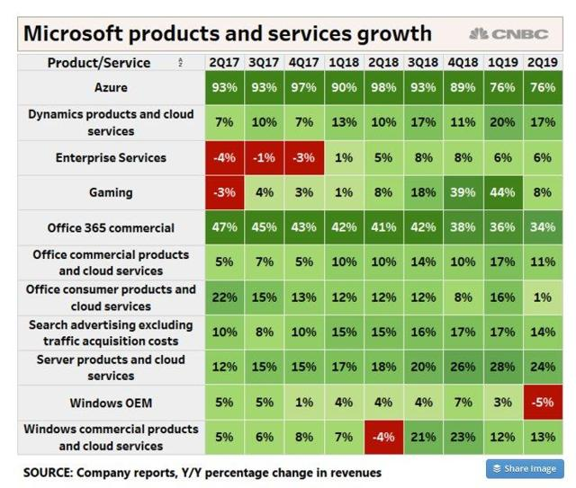 product and services growth