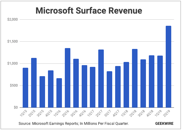 surface revenue