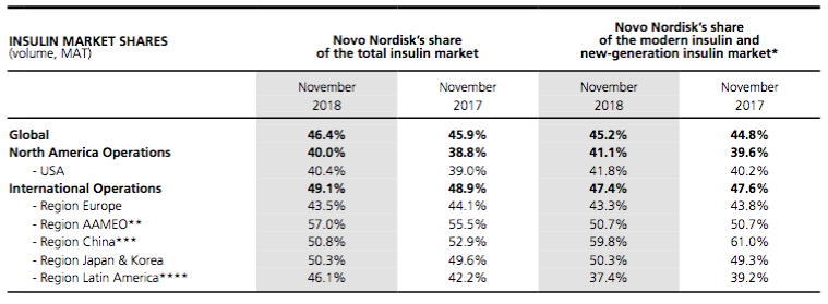 Novo Nordisk: Solid Performance Marred By Currency Fluctuations