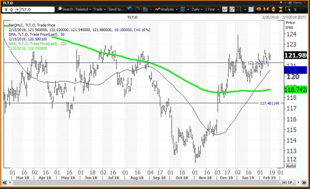 Daily Chart For TLT