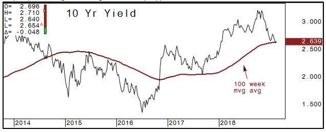 10 yr yield chart