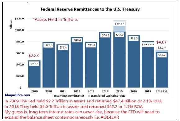 Federal Reserve Remittances to the US Treasury