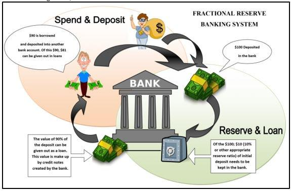 How Fractional Reserve Banking Works