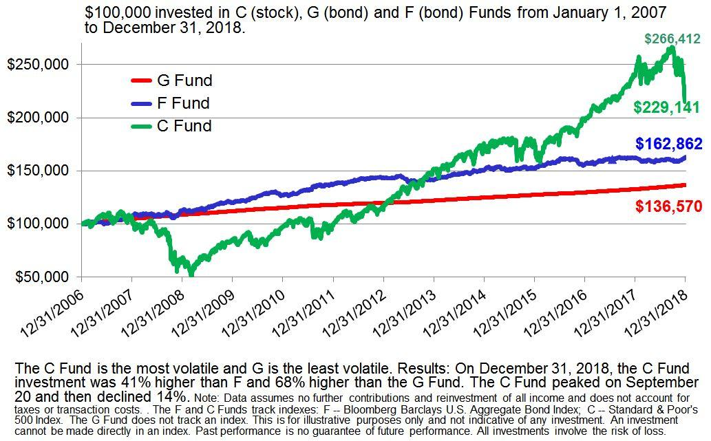 A Volatile Year Ends Poorly For The TSP Stock Funds | Seeking Alpha