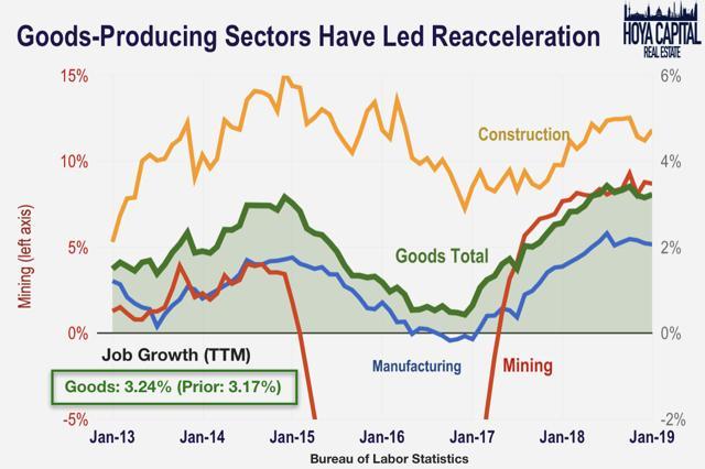 goods producing job growth