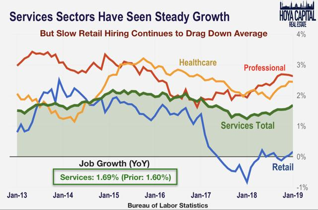 services sector job growth