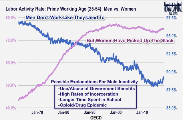 labor market activity rate