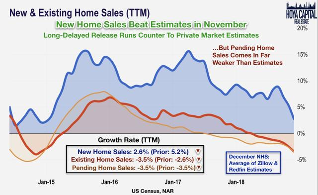 new home sales 2019