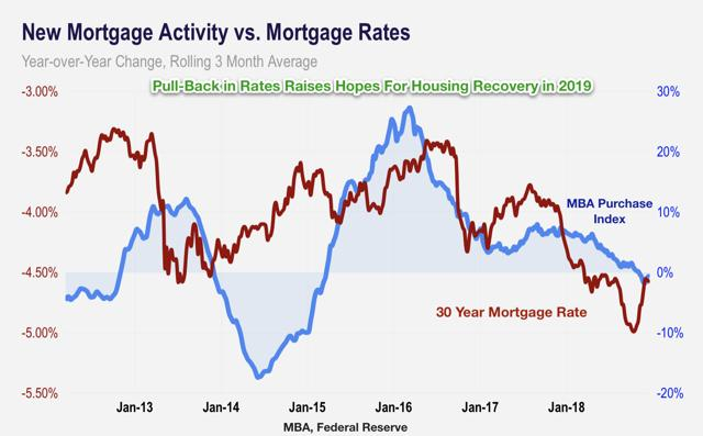 mortgage rates housing