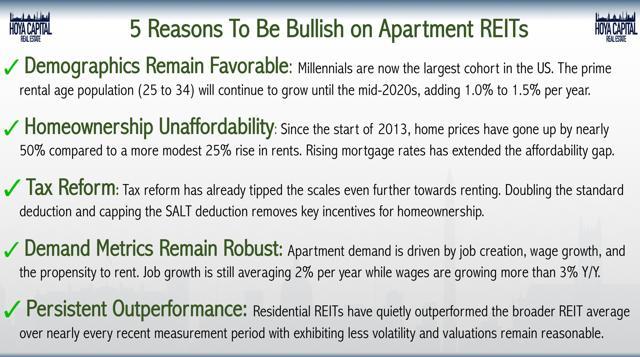 bullish apartments