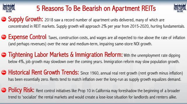 bearish apartments