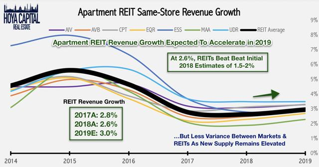 apartment REIT revenue growth