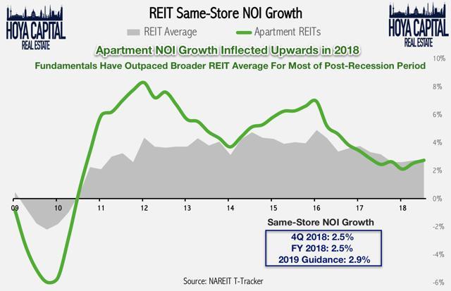 REIT same store NOI growth