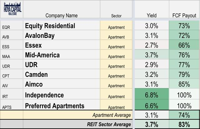 dividend yield REITs
