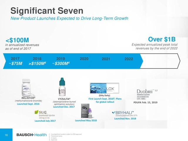 Bausch Health Companies - The Little Engine That Could