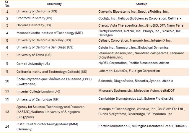 List of University Startups in the Microfluidics Market