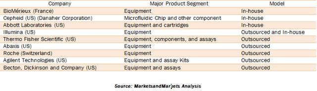 Microfluidics Market Components Procurement Model Of Major Players