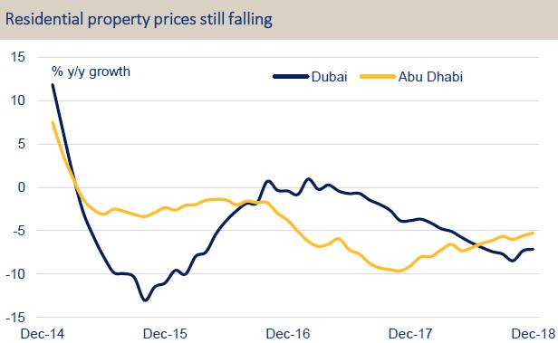 Dubai - Surviving The Next Global Recession - iShares Trust