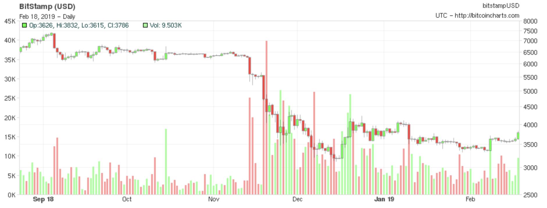 cryptocurrency price floor 6500
