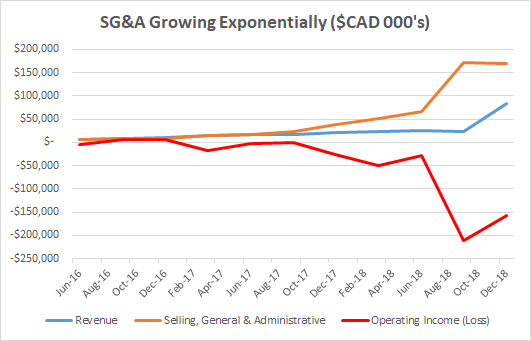 Sadly Canopy Growth has been growing its SGu0026A as fast as revenues can keep up meaning that the operating losses are continuing quarter after quarter as ...  sc 1 st  Seeking Alpha & Canopy Growth: A Value Investoru0027s Thoughts - Canopy Growth ...