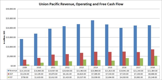 Union Pacific Revenue Operating and Free Cash Flow Passive-Income-Pursuit.com