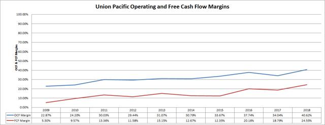 Union Pacific Cash Flow Margins Passive-Income-Pursuit.com