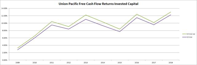 Union Pacific Free Cash Flow Returns on Invested Capital Passive-Income-Pursuit.com