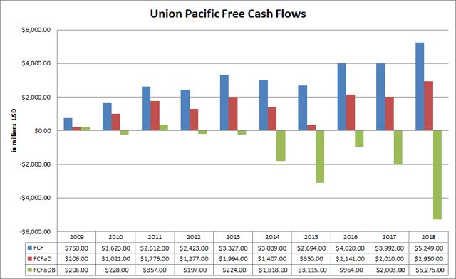Union Pacific Free Cash Flows Passive-Income-Pursuit.com