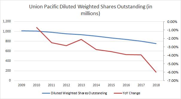 Union Pacific Shares Outstanding Passive-Income-Pursuit.com