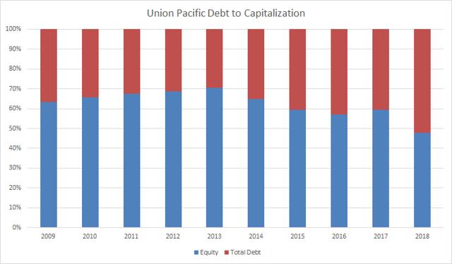 Union Pacific Debt to Capitalization Passive-Income-Pursuit.com