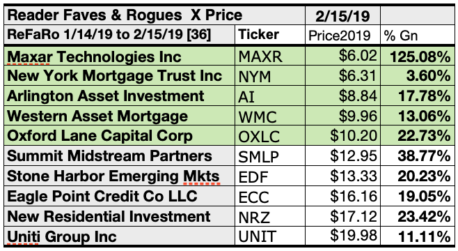 Best Investments February 2020 Dogcatcher Readers Find Favorite February Equities And Funds