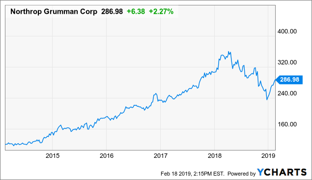 Northrop Grumman: Buy This Military Company For Total Return And Income