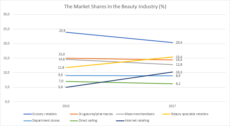 The Beauty Stock Ideas You Should Consider | Seeking Alpha