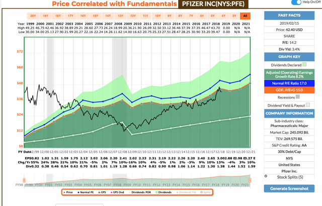 F.A.S.T. Graph for Pfizer