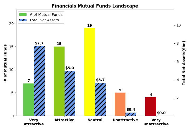 Best Financial Mutual Funds 2019 Best And Worst Q1 2019: Financials ETFs And Mutual Funds | Seeking
