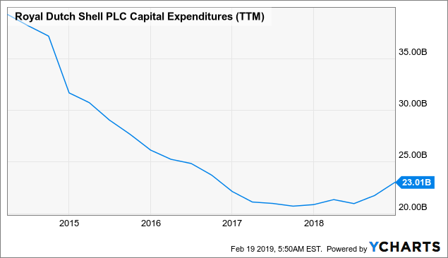 One Small Risk For Royal Dutch Shell (That Could Grow)