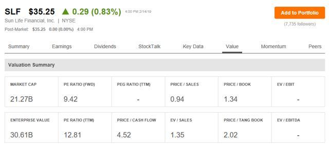 Stock Quote Sun Life Financial: SLF / SunLife Financial Inc.