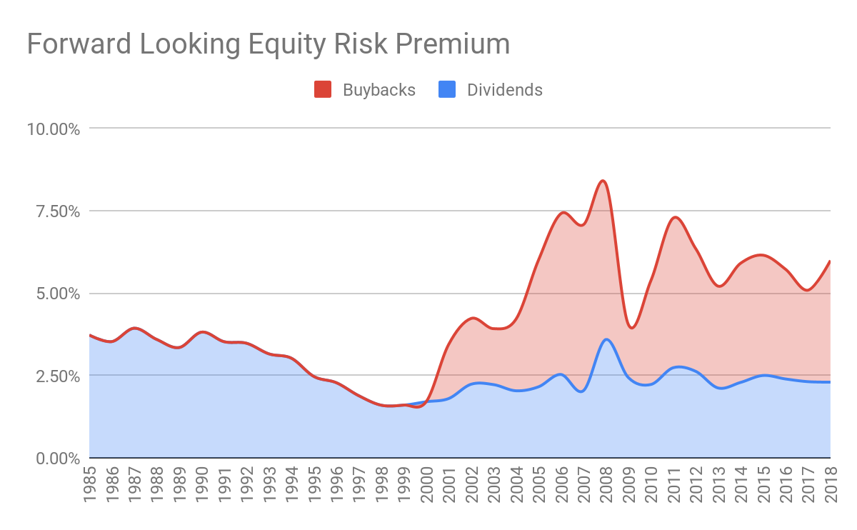 equity risk premium chart