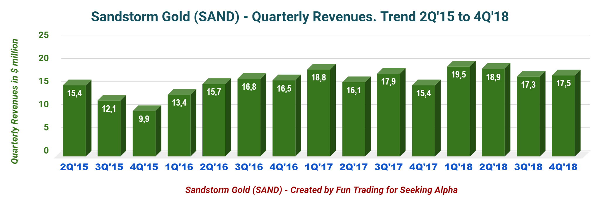 Gold Is Shining Again, So Is Sandstorm Gold