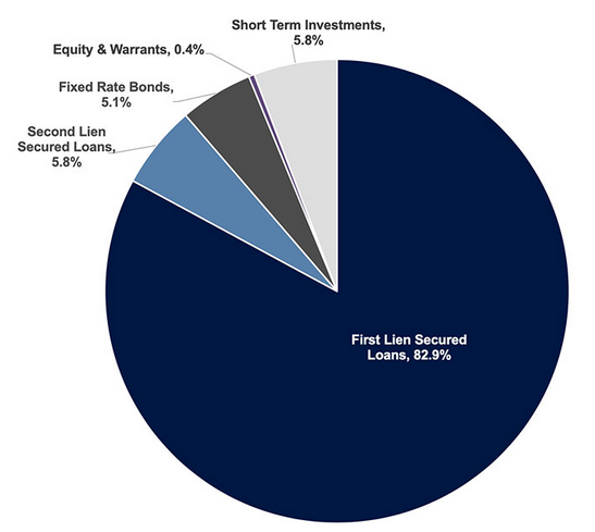 THL Credit Senior Loan Fund: 8% Senior Loan Fund Attractively Valued At A -13% Discount