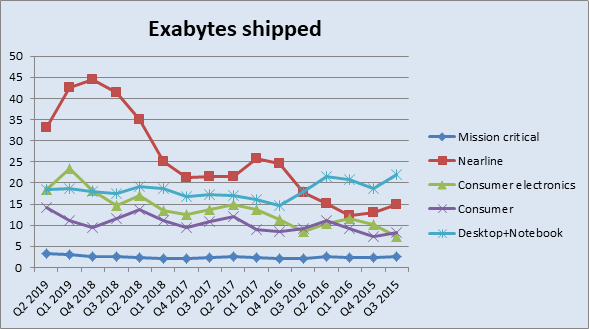 Seagate Showcases Solid Operational Execution Through This Demand Downturn