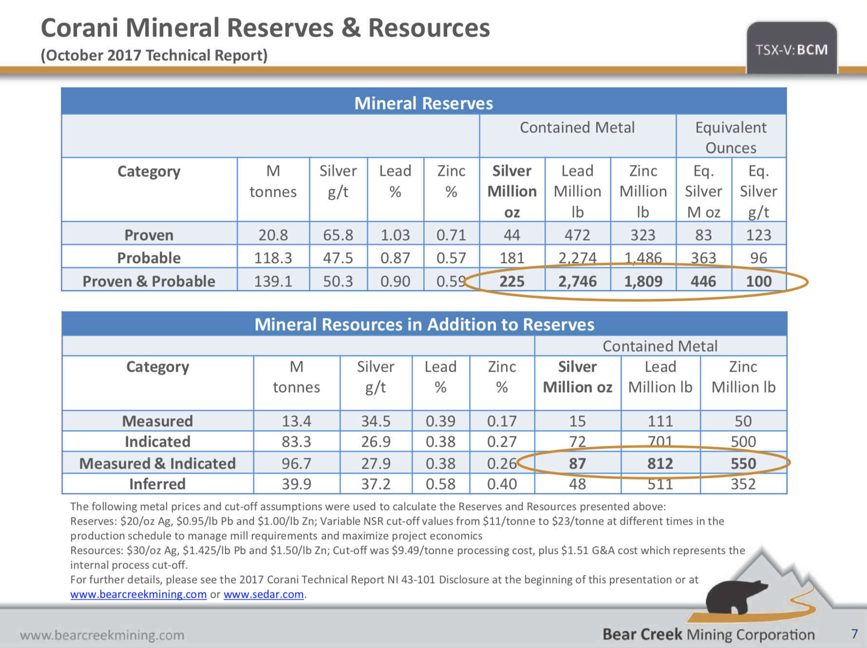Bear Creek Mining: Greatly Outperforming The Sector To Begin The New Year
