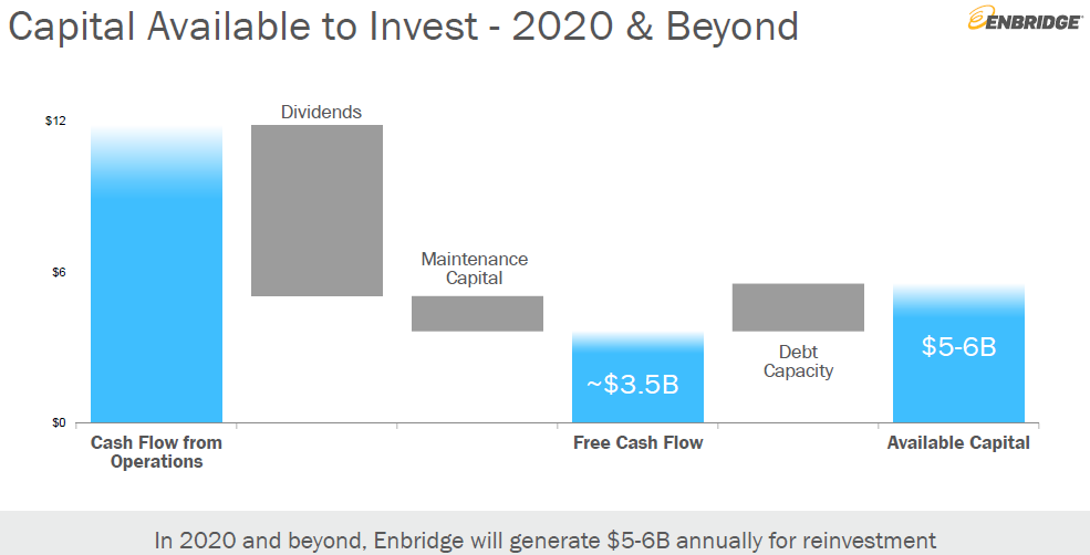 Enbridge: This 6 2% Yielding Blue-Chip Is A Table-Pounding