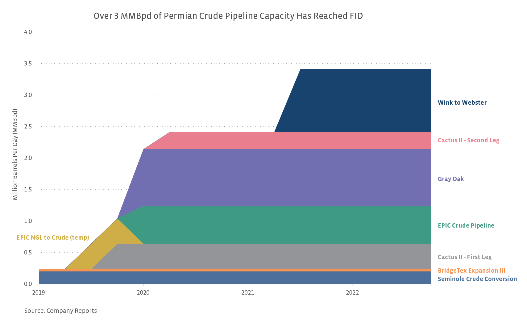 Let It Flow: Permian Crude Heads For The Coast | Seeking Alpha