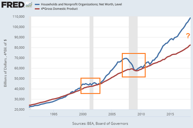 how-long-outpace-gdp