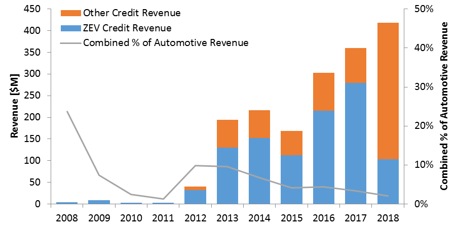 The Evolution Of Tesla's Regulatory Credit Revenue