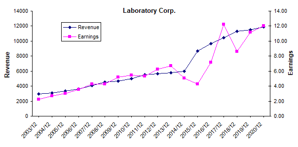 Laboratory Corporation Of America Holdings: More Growth, But