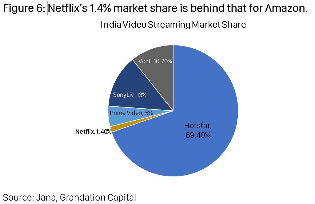 netflix market share india