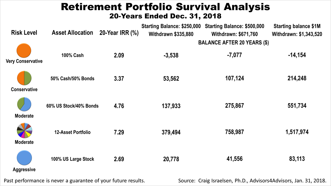 Retirement Income Portfolio Survival