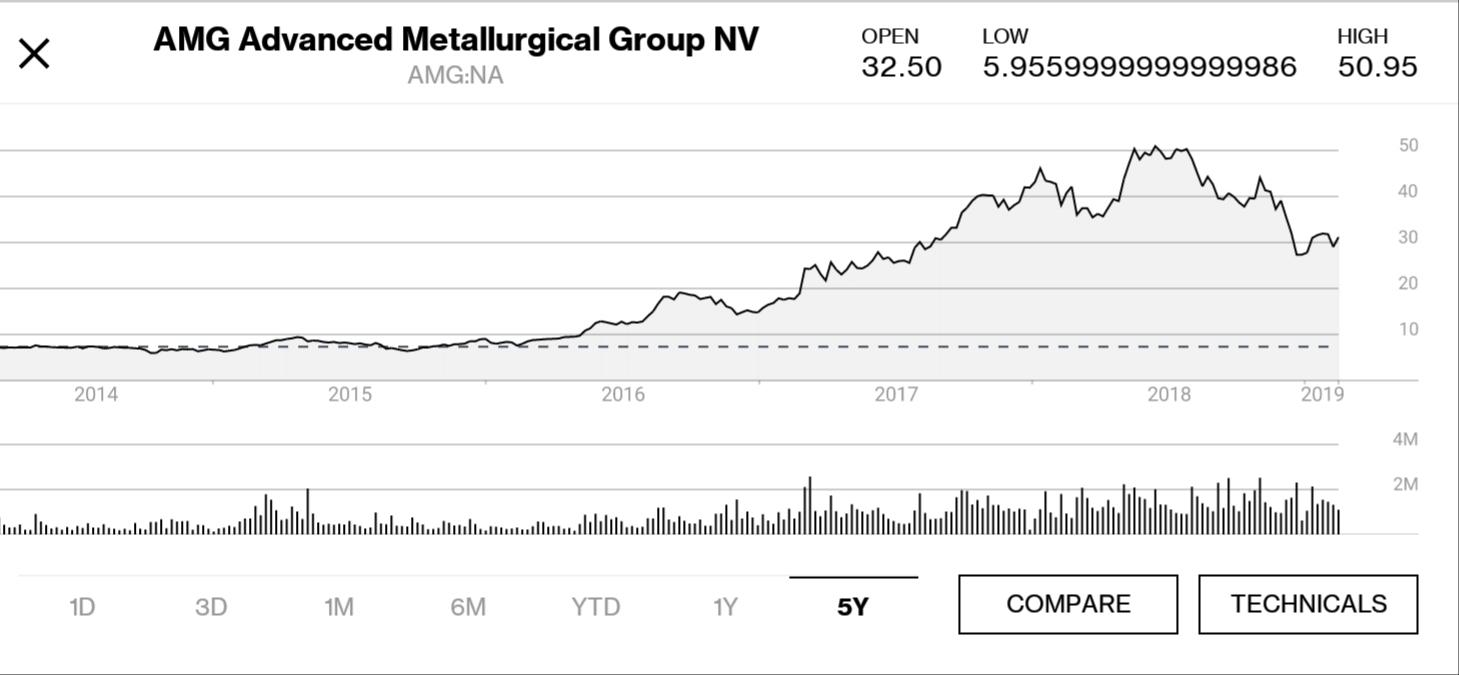 Buy The Dip In AMG Advanced Metallurgical Group